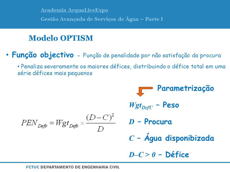 Modelo OPTISM Operação do sistema Simuladores Oferta e Procura