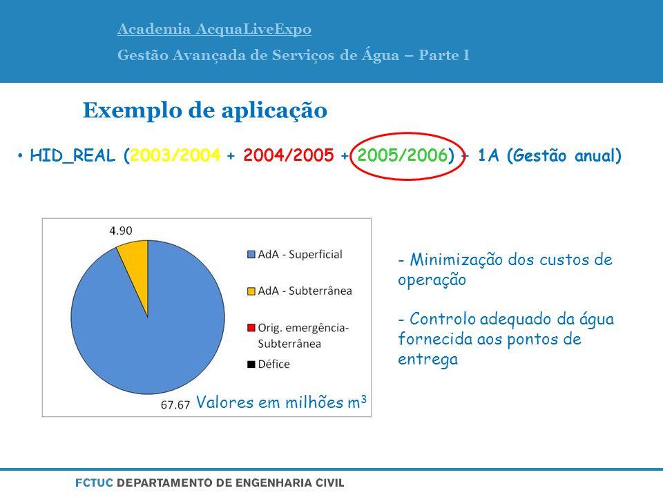 Exemplo de aplicação HID_REAL (2003/2004 + 2004/2005 + 2005/2006) + 1A (Gestão anual)