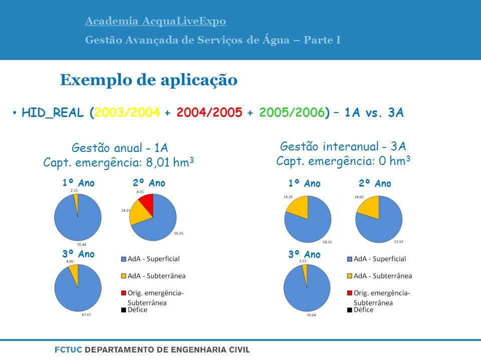 Exemplo de aplicação HID_EXTR (2003/2004 + 2004/2005 + 2004/2005) + 1A (Gestão anual) Nível piezométrico mínimo.