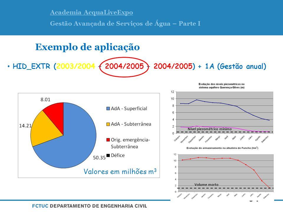 Exemplo de aplicação HID_EXTR (2003/2004 + 2004/2005 + 2004/2005) + 1A (Gestão anual) Recurso às captações de.