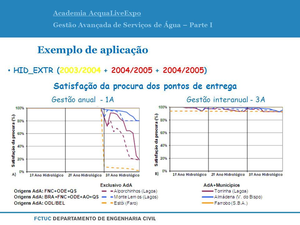 Exemplo de aplicação Modelo OPTISM – Modelo de optimização não linear