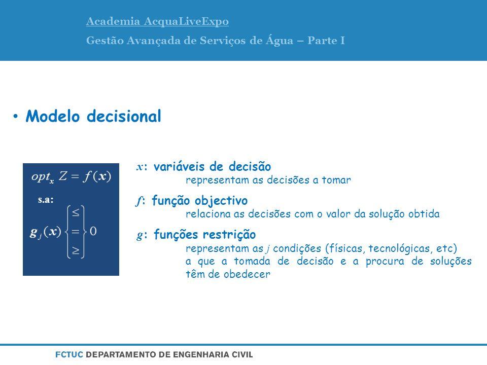 Modelo OPTISM s.a: Restrições físicas Funções de custo