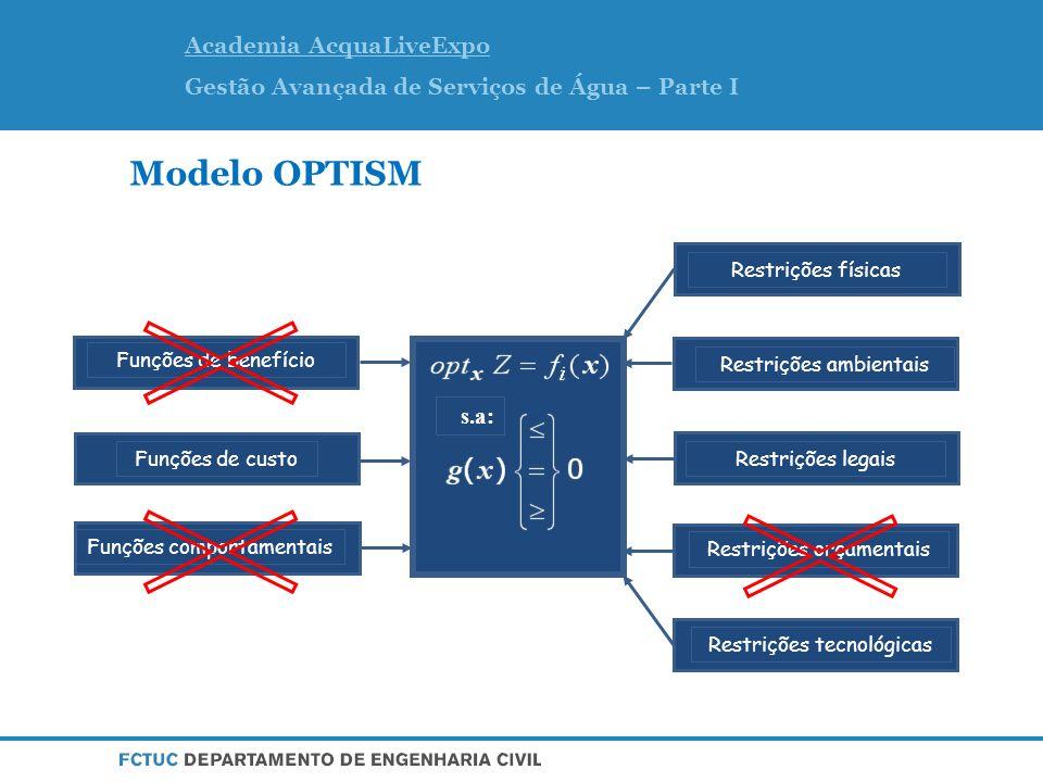 Modelo OPTISM s.a: Custos de operação