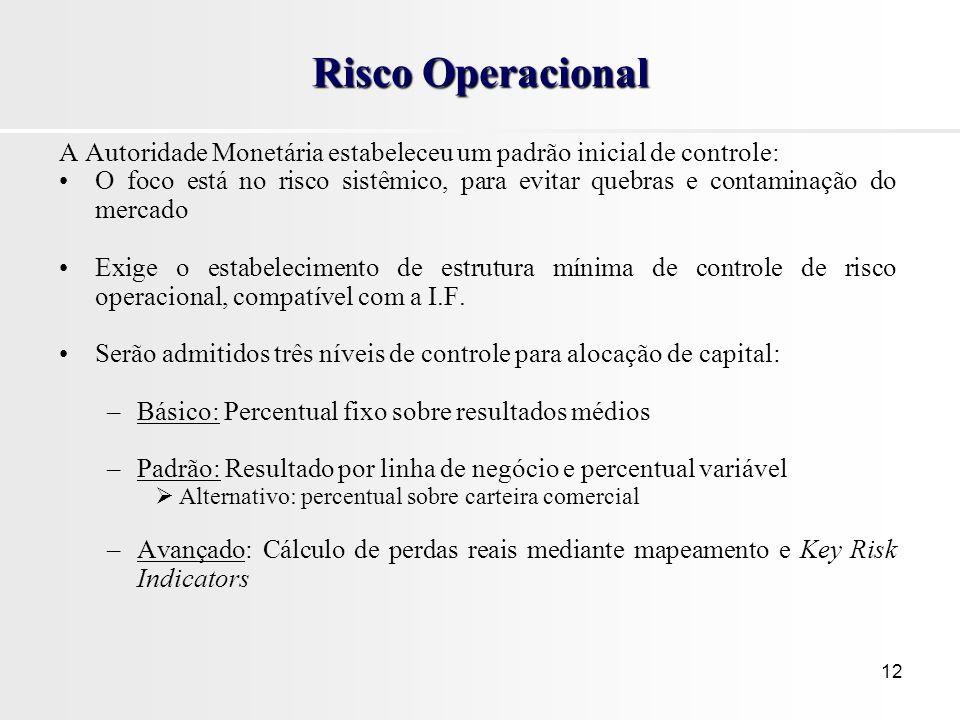 Risco Operacional A Autoridade Monetária estabeleceu um padrão inicial de controle:
