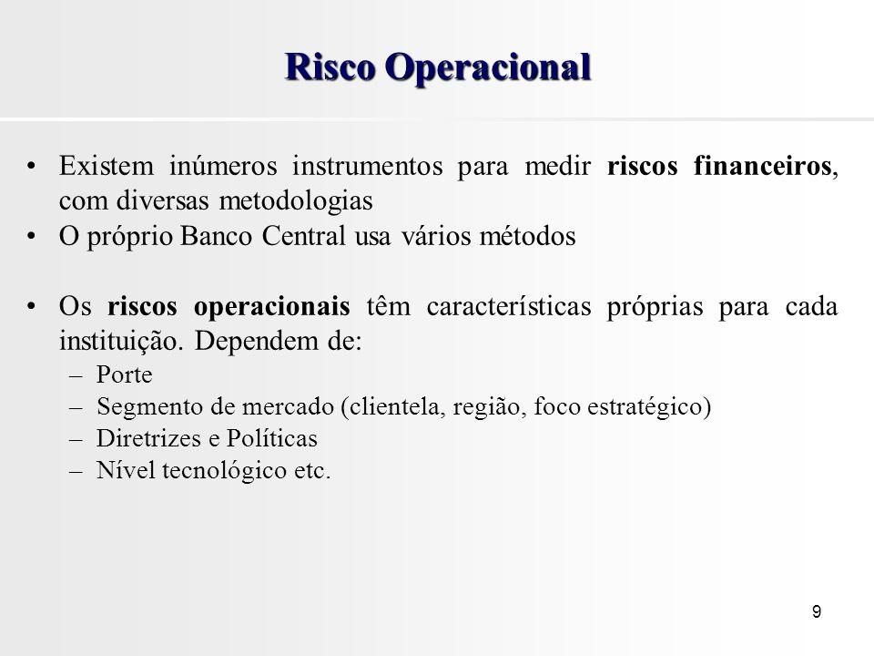 Risco Operacional Existem inúmeros instrumentos para medir riscos financeiros, com diversas metodologias.