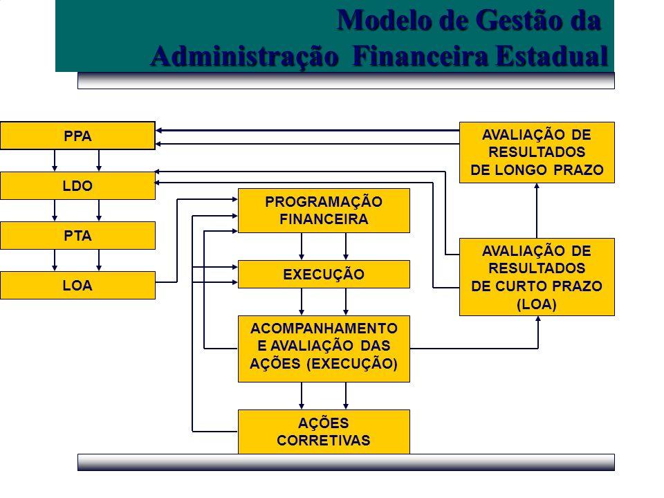 Administração Financeira Estadual