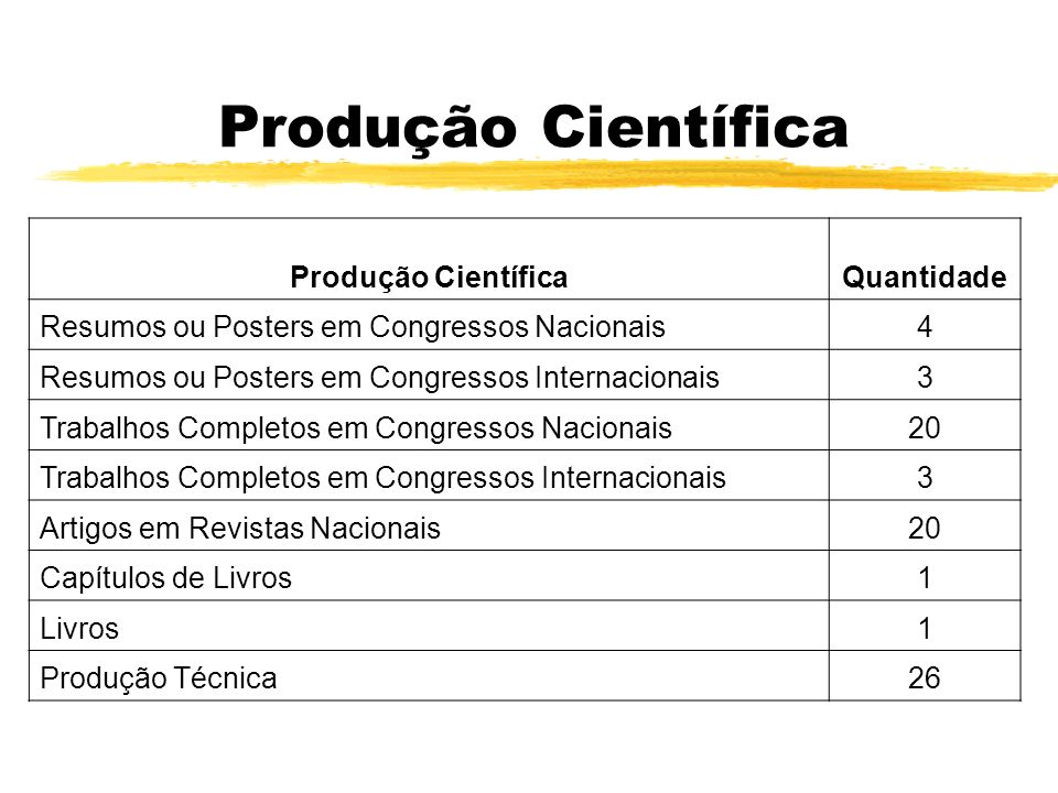 Produção Científica Produção Científica Quantidade