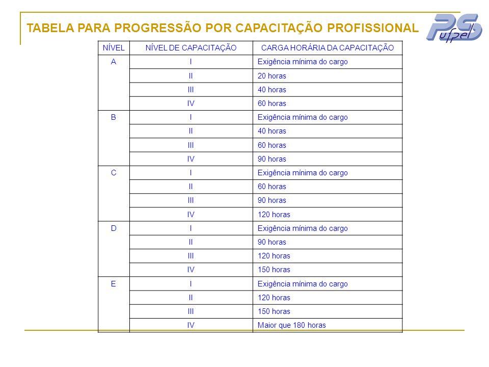 CARGA HORÁRIA DA CAPACITAÇÃO