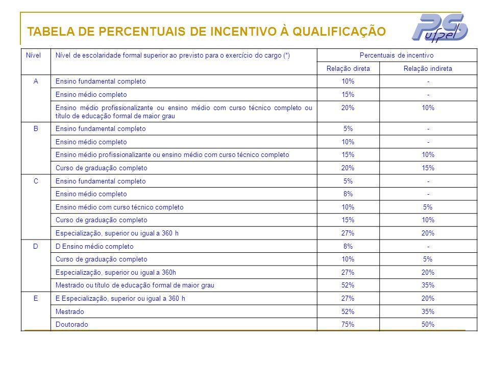 TABELA DE PERCENTUAIS DE INCENTIVO À QUALIFICAÇÃO