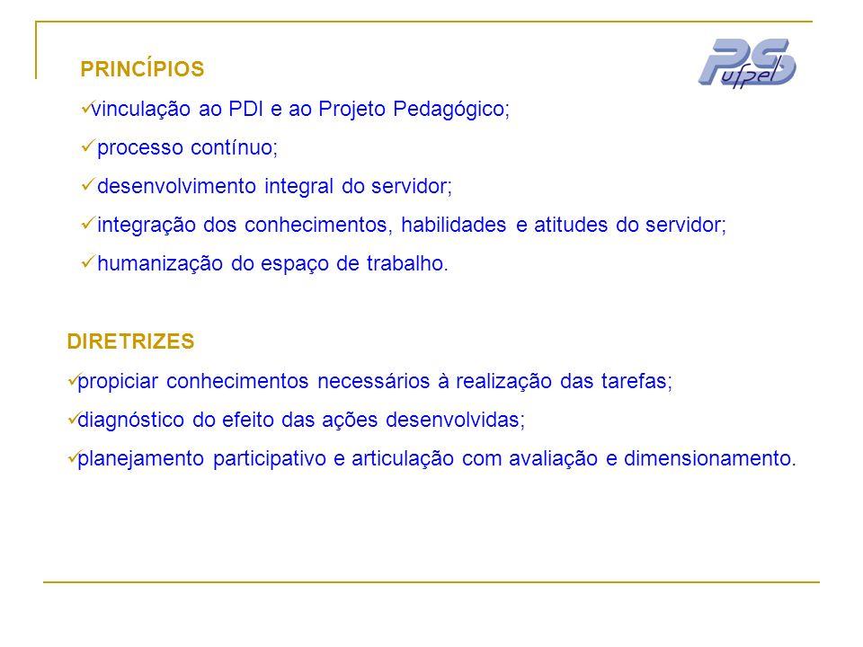 PRINCÍPIOS vinculação ao PDI e ao Projeto Pedagógico; processo contínuo; desenvolvimento integral do servidor;