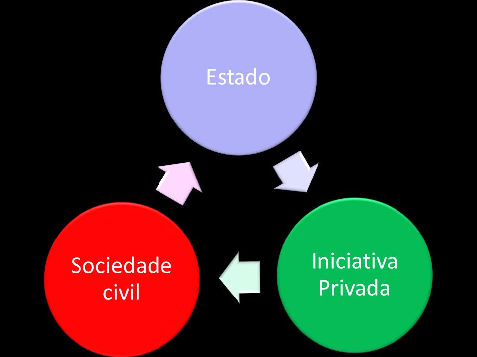 Estado Iniciativa Privada Sociedade civil