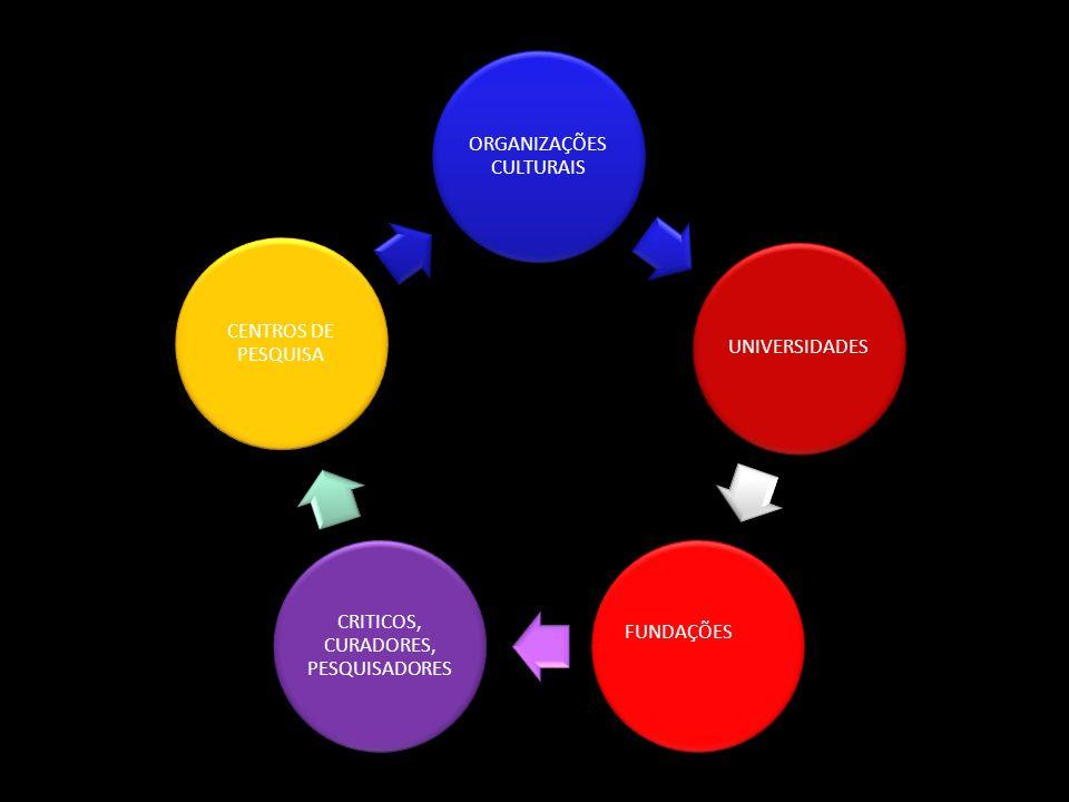 ORGANIZAÇÕES CULTURAIS UNIVERSIDADES FUNDAÇÕES