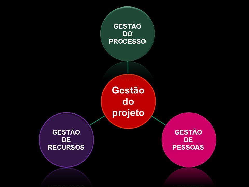 Gestão do projeto PROCESSO GESTÃO DO GESTÃO DE PESSOAS RECURSOS