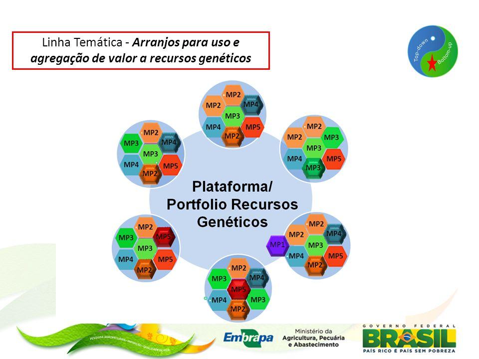 Linha Temática - Arranjos para uso e agregação de valor a recursos genéticos