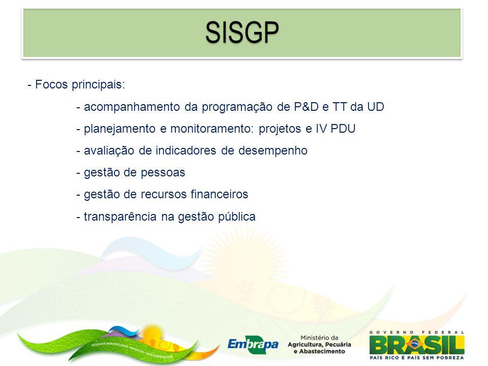 SISGP - Focos principais: