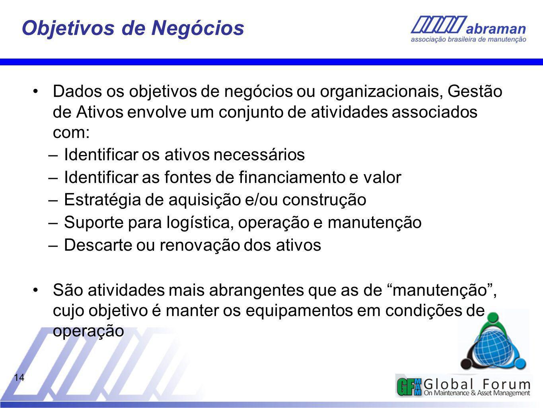 Objetivos de Negócios Dados os objetivos de negócios ou organizacionais, Gestão de Ativos envolve um conjunto de atividades associados com: