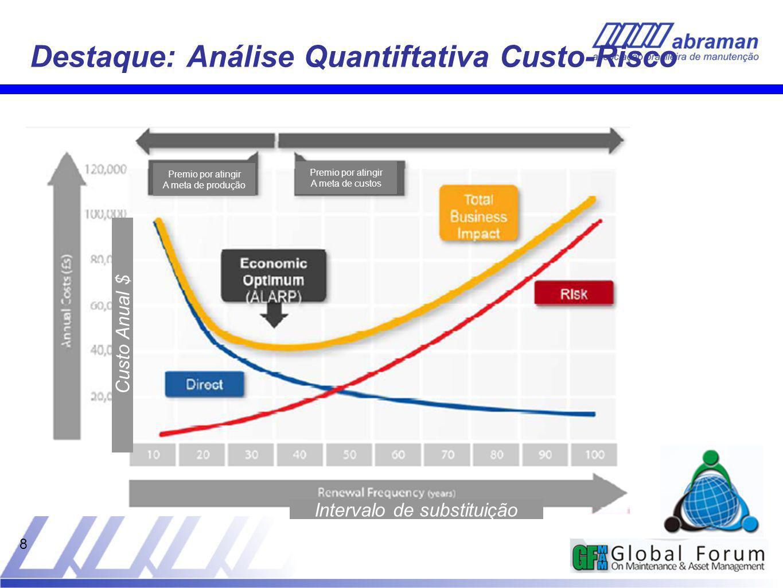 Destaque: Análise Quantiftativa Custo-Risco