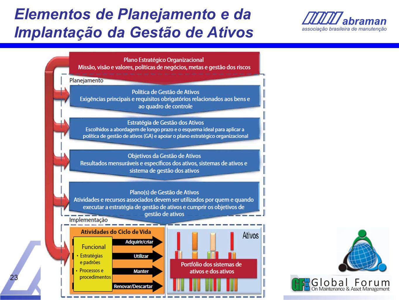 Elementos de Planejamento e da Implantação da Gestão de Ativos