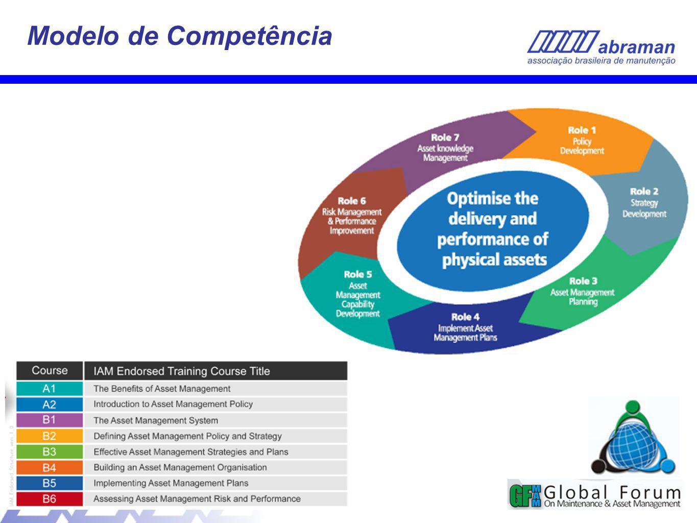 Modelo de Competência 32