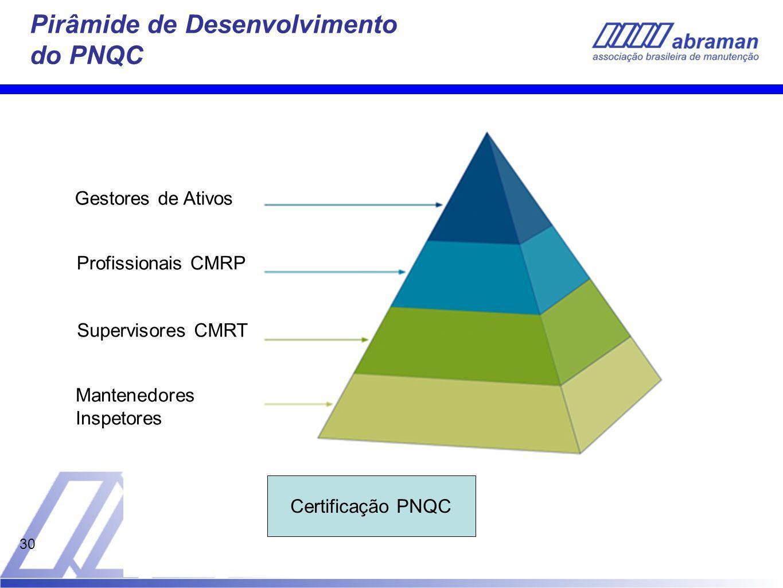 Pirâmide de Desenvolvimento do PNQC