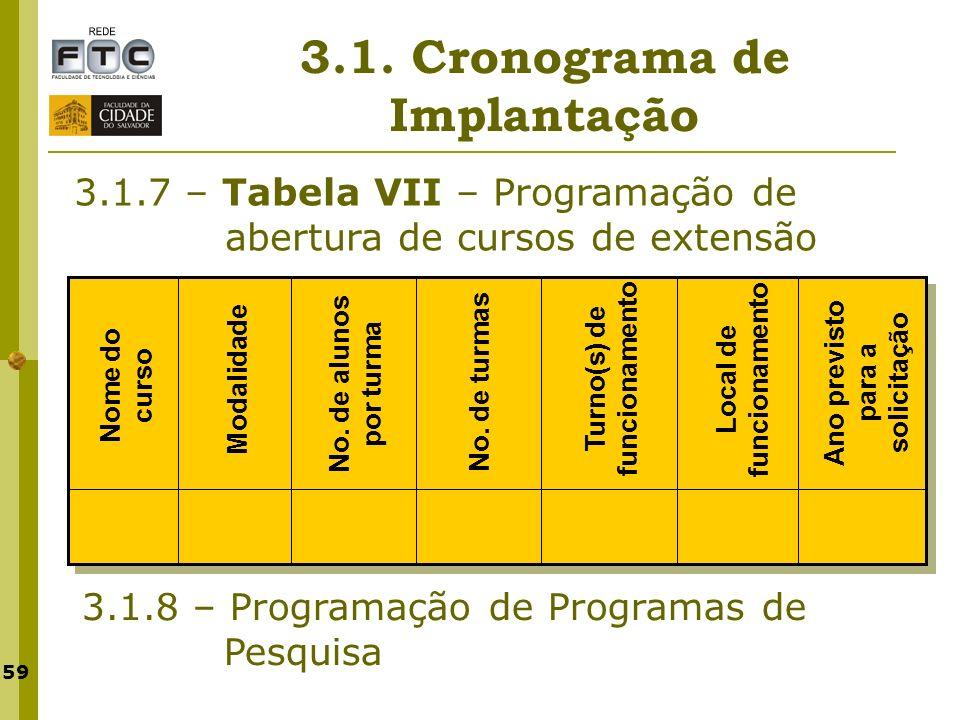 3.1. Cronograma de Implantação