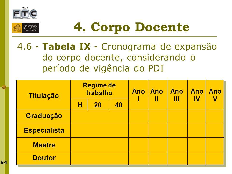 4. Corpo Docente 4.6 - Tabela IX - Cronograma de expansão do corpo docente, considerando o período de vigência do PDI.