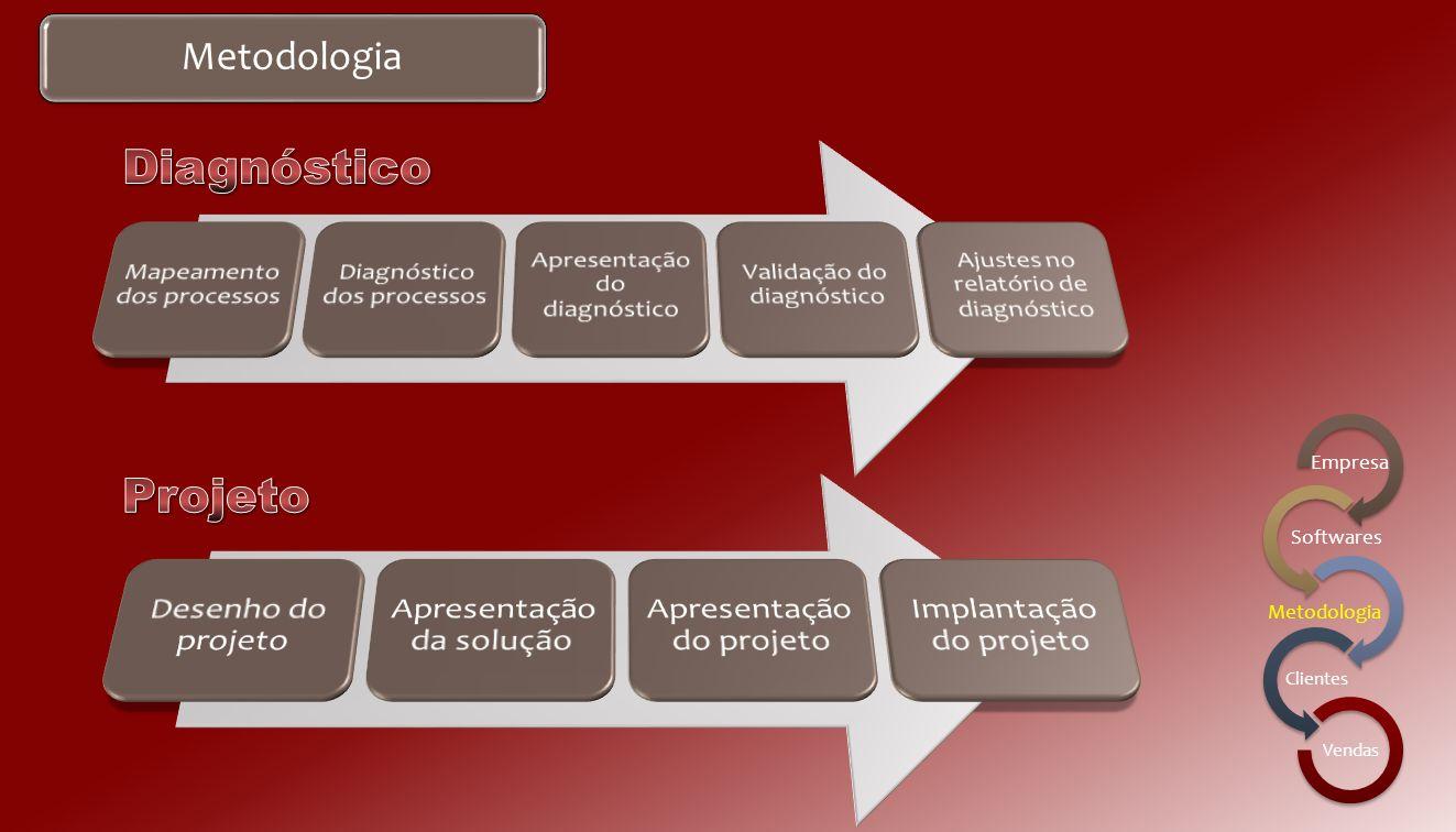 Diagnóstico Projeto Metodologia Desenho do projeto