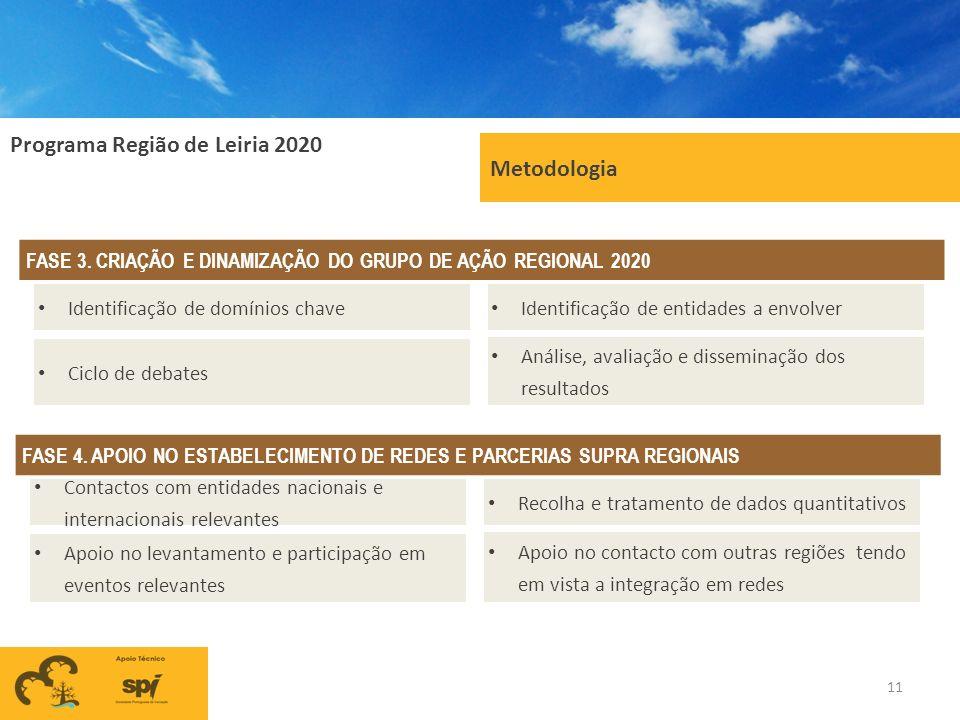 Metodologia FASE 3. CRIAÇÃO E DINAMIZAÇÃO DO GRUPO DE AÇÃO REGIONAL 2020. Identificação de domínios chave.