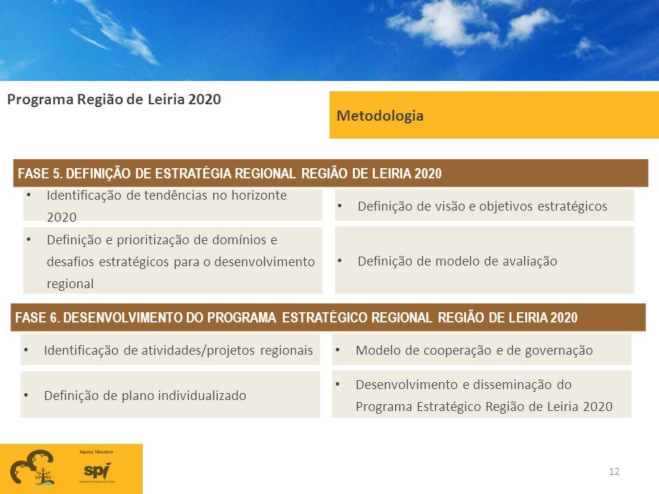 Metodologia FASE 5. DEFINIÇÃO DE ESTRATÉGIA REGIONAL REGIÃO DE LEIRIA 2020. Identificação de tendências no horizonte 2020.