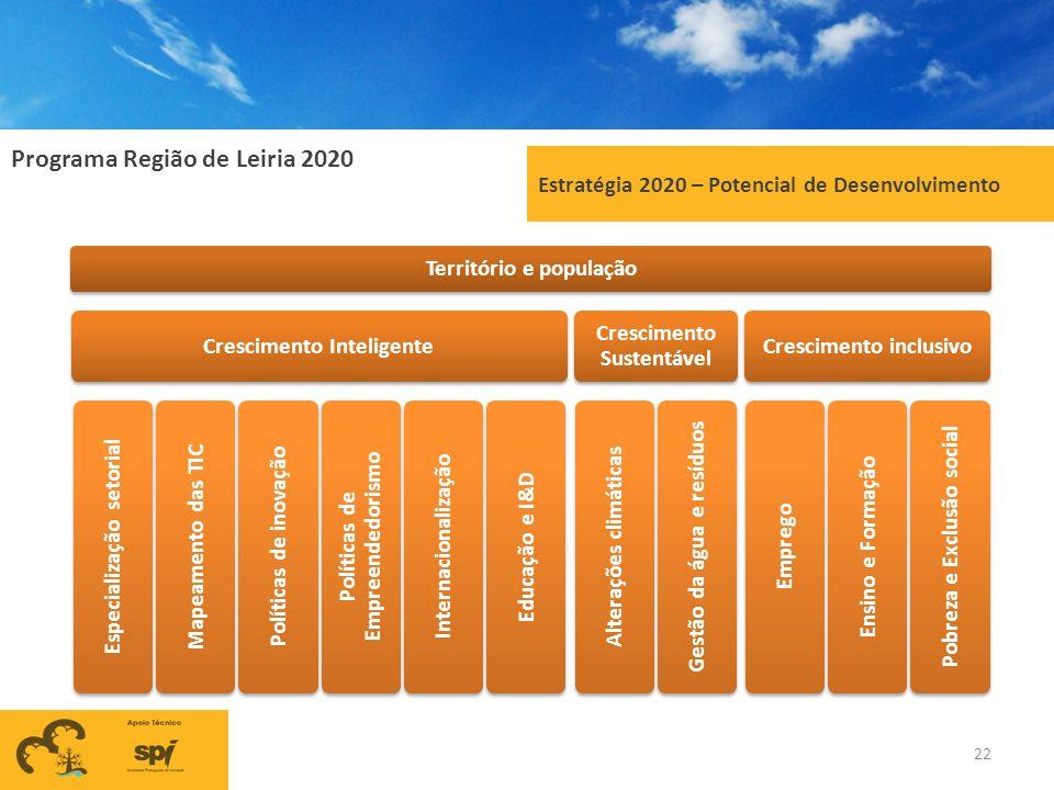 Estratégia 2020 – Potencial de Desenvolvimento Território e população