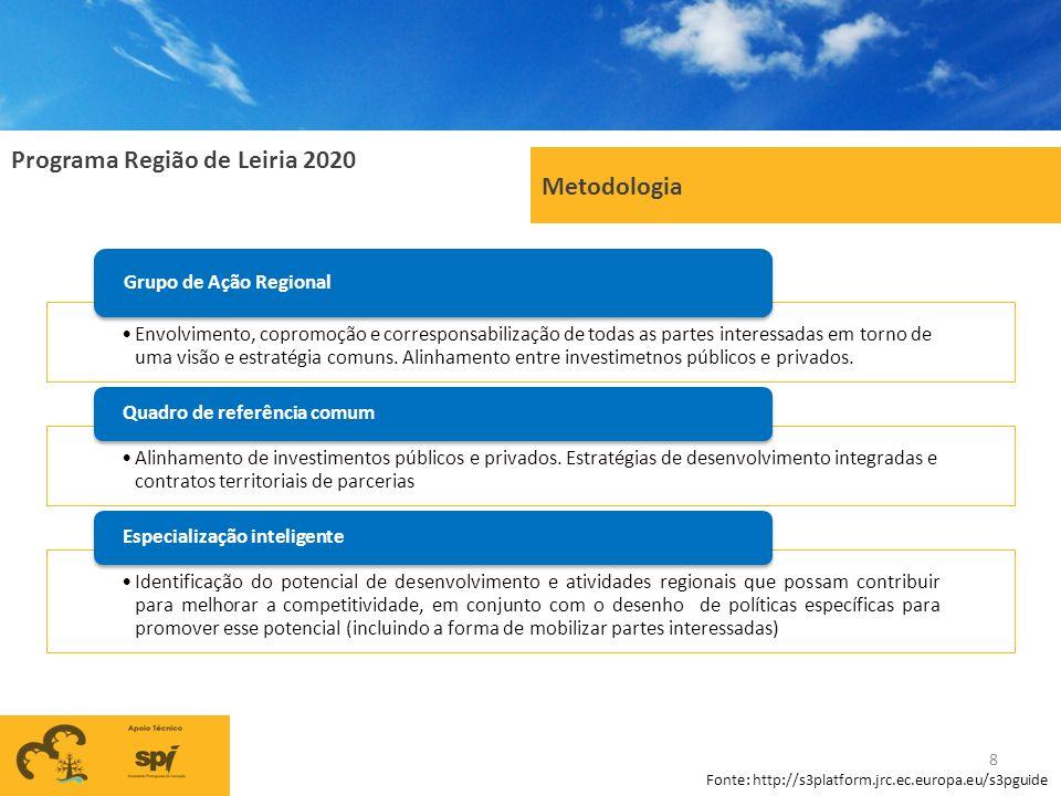Metodologia Grupo de Ação Regional