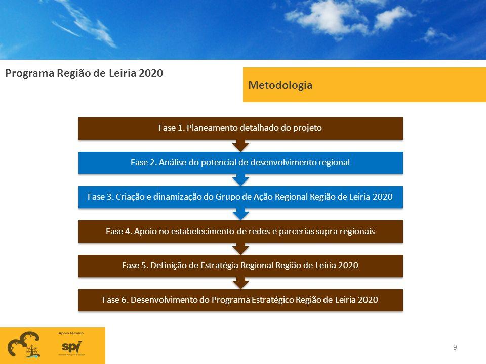 Metodologia Fase 1. Planeamento detalhado do projeto