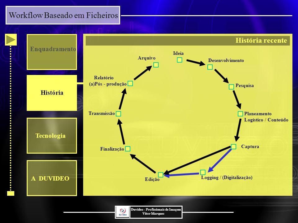 História recente Enquadramento História Tecnologia A DUVIDEO Ideia
