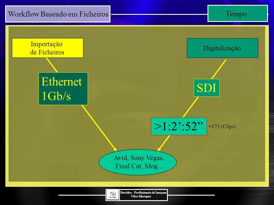 Ethernet 1Gb/s Ethernet 1Gb/s SDI >1:2':52 Tempo Importação