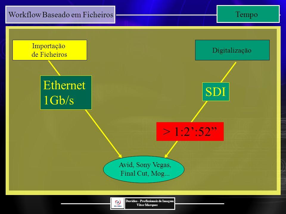 Ethernet SDI 1Gb/s > 1:2':52 Tempo Importação Digitalização