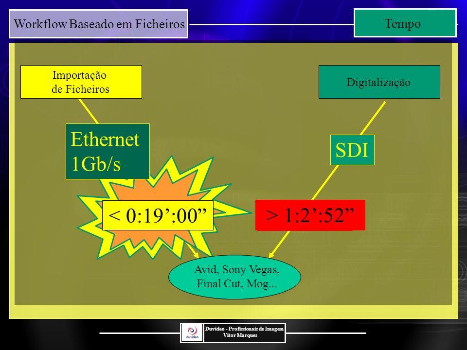 Ethernet 1Gb/s SDI < 0:19':00 > 1:2':52 >1h:36m Tempo
