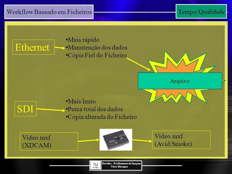 Ethernet SDI Tempo/Qualidade Mais rápido Manutenção dos dados