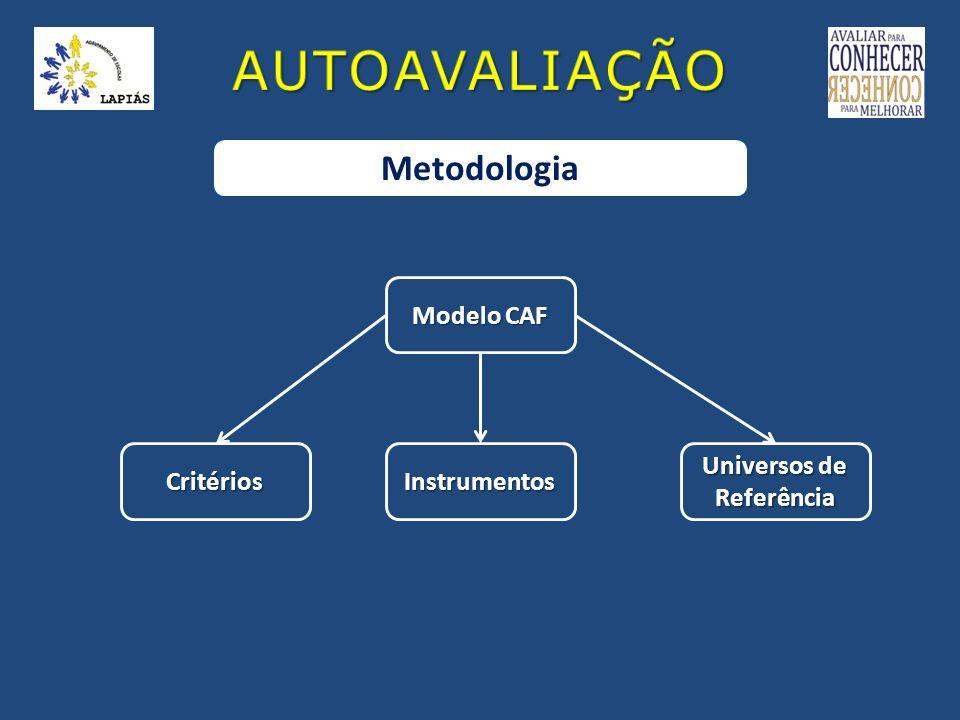 AUTOAVALIAÇÃO Metodologia Modelo CAF Critérios Instrumentos