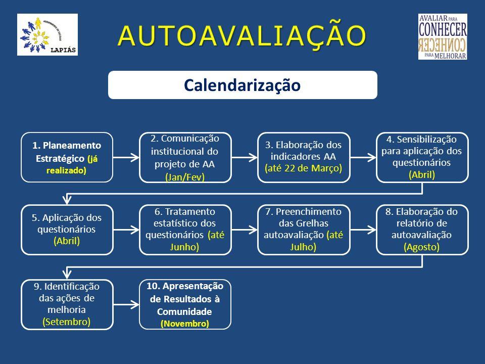 AUTOAVALIAÇÃO Calendarização 1. Planeamento Estratégico (já realizado)
