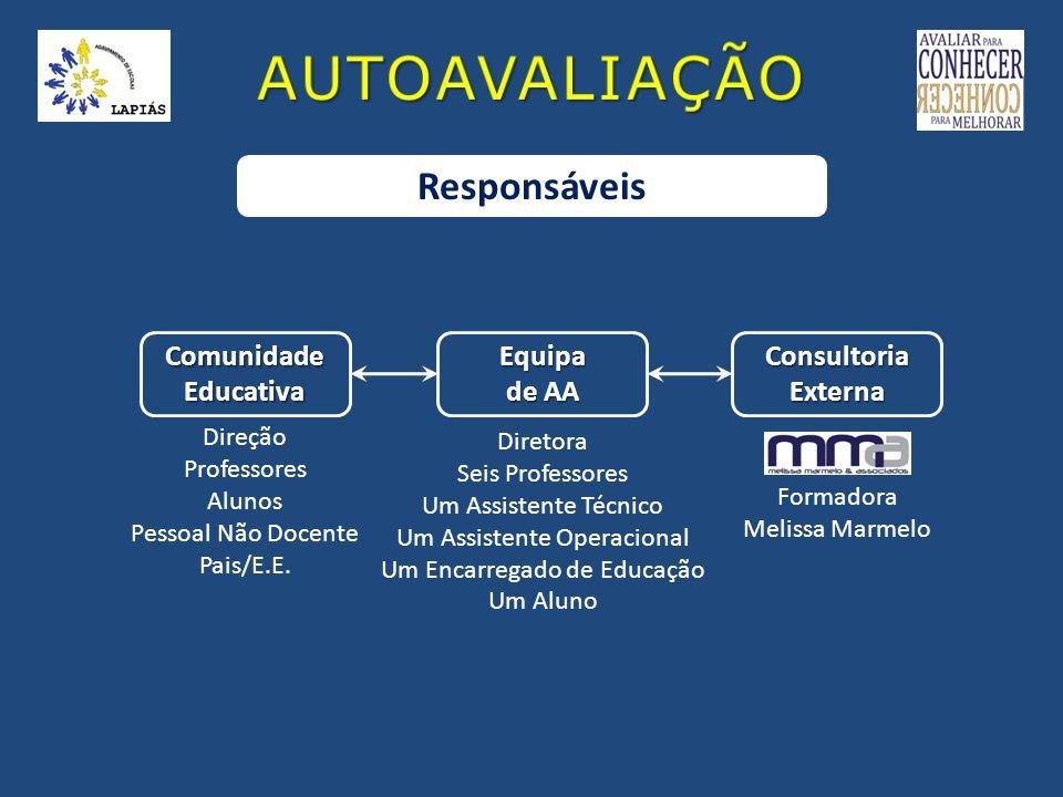 AUTOAVALIAÇÃO Responsáveis Comunidade Educativa Equipa de AA