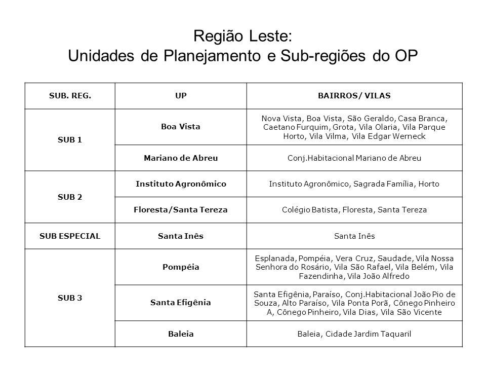Região Leste: Unidades de Planejamento e Sub-regiões do OP