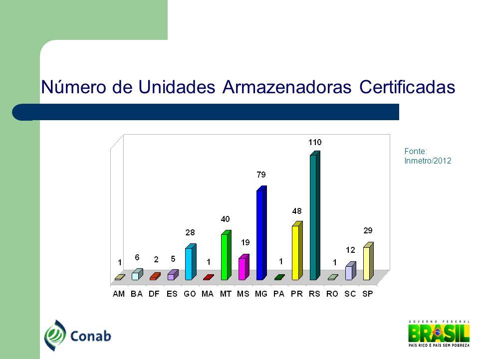 Número de Unidades Armazenadoras Certificadas