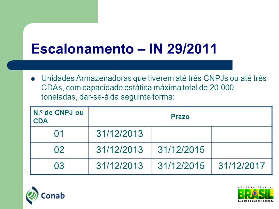 Escalonamento – IN 29/2011 01 31/12/2013 02 31/12/2015 03 31/12/2017