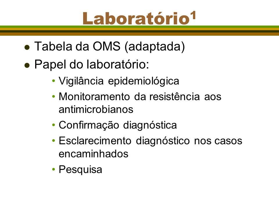 Laboratório1 Tabela da OMS (adaptada) Papel do laboratório: