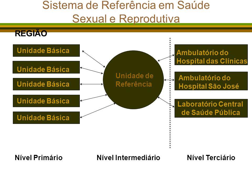 Sistema de Referência em Saúde Sexual e Reprodutiva