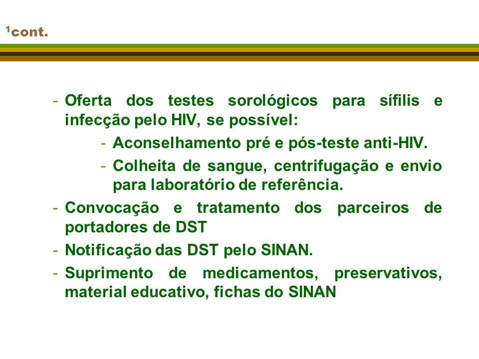 Aconselhamento pré e pós-teste anti-HIV.