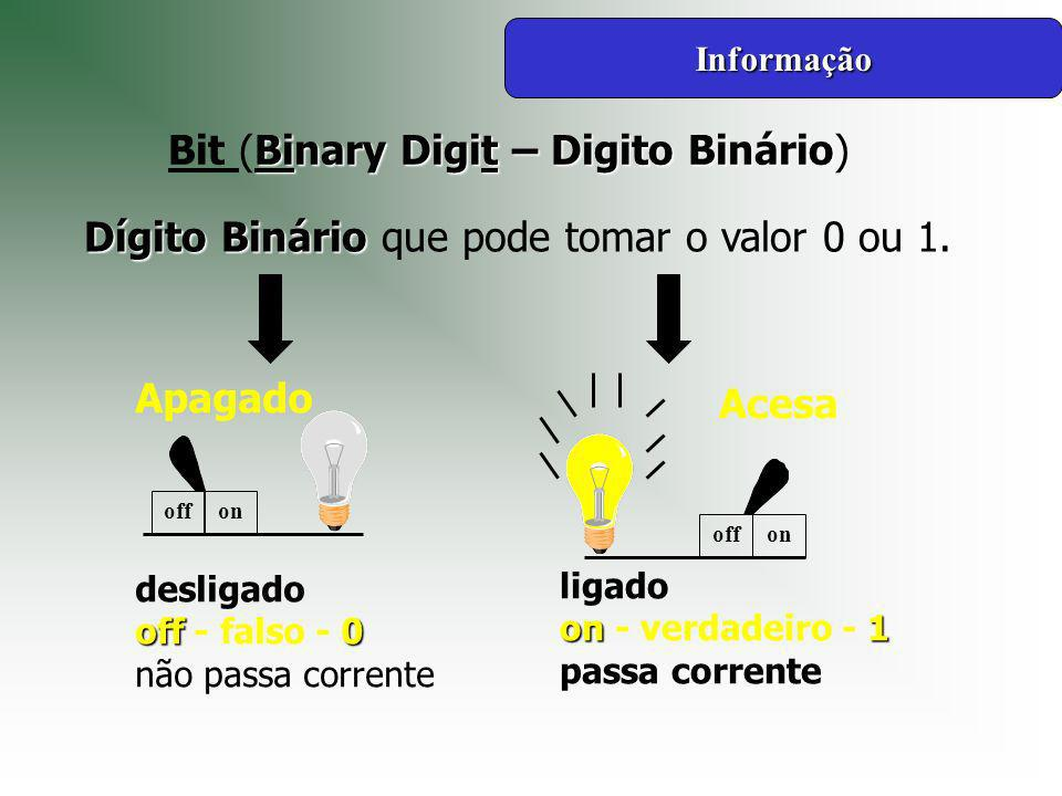 Bit (Binary Digit – Digito Binário)