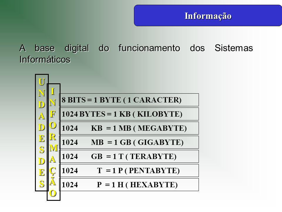 Informação INFORMAÇÃO UNDADES DES