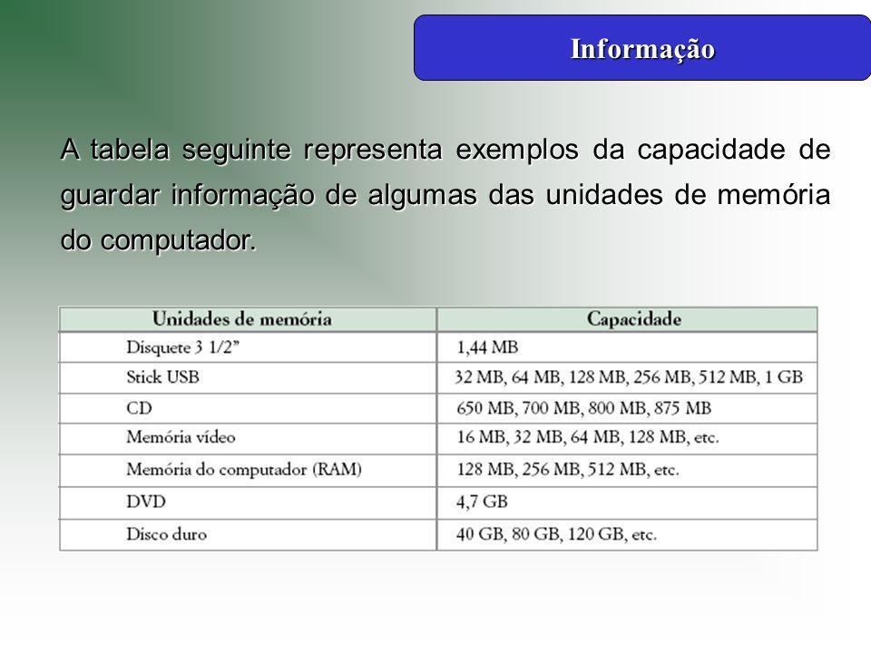Informação A tabela seguinte representa exemplos da capacidade de guardar informação de algumas das unidades de memória do computador.