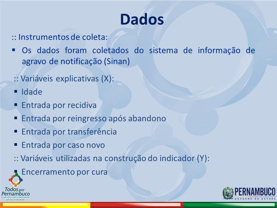 Dados :: Instrumentos de coleta: